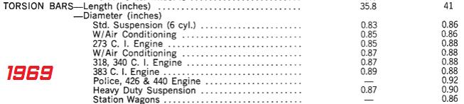 Dados das barras de torção americanas de 1969.